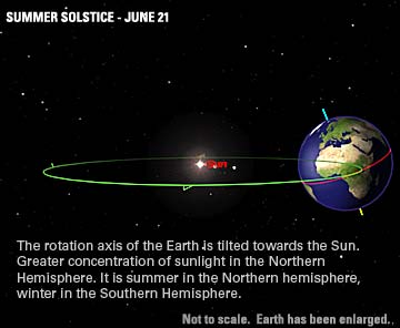 Summer Solstice - June 21