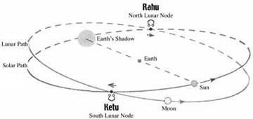 Rahu and Retu