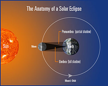 Anatomy of a Solar Eclipse