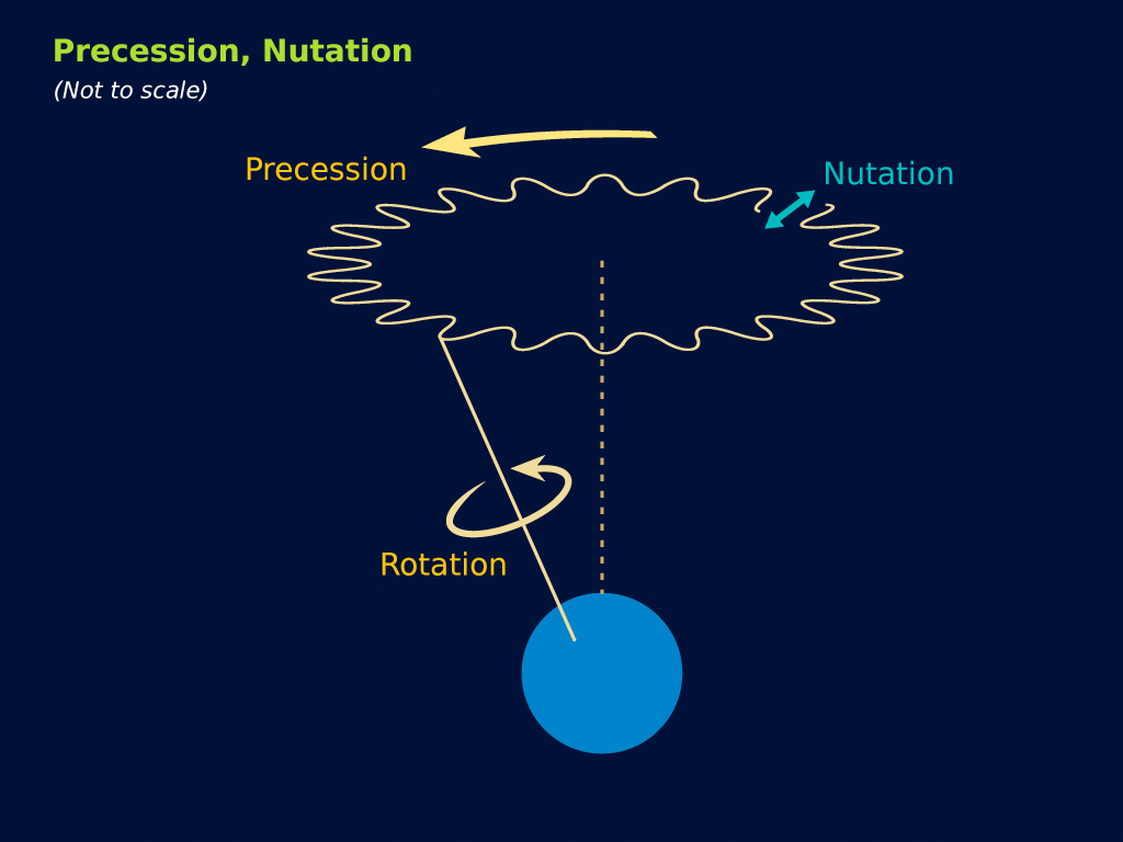 An illustration of Precession and Nutation