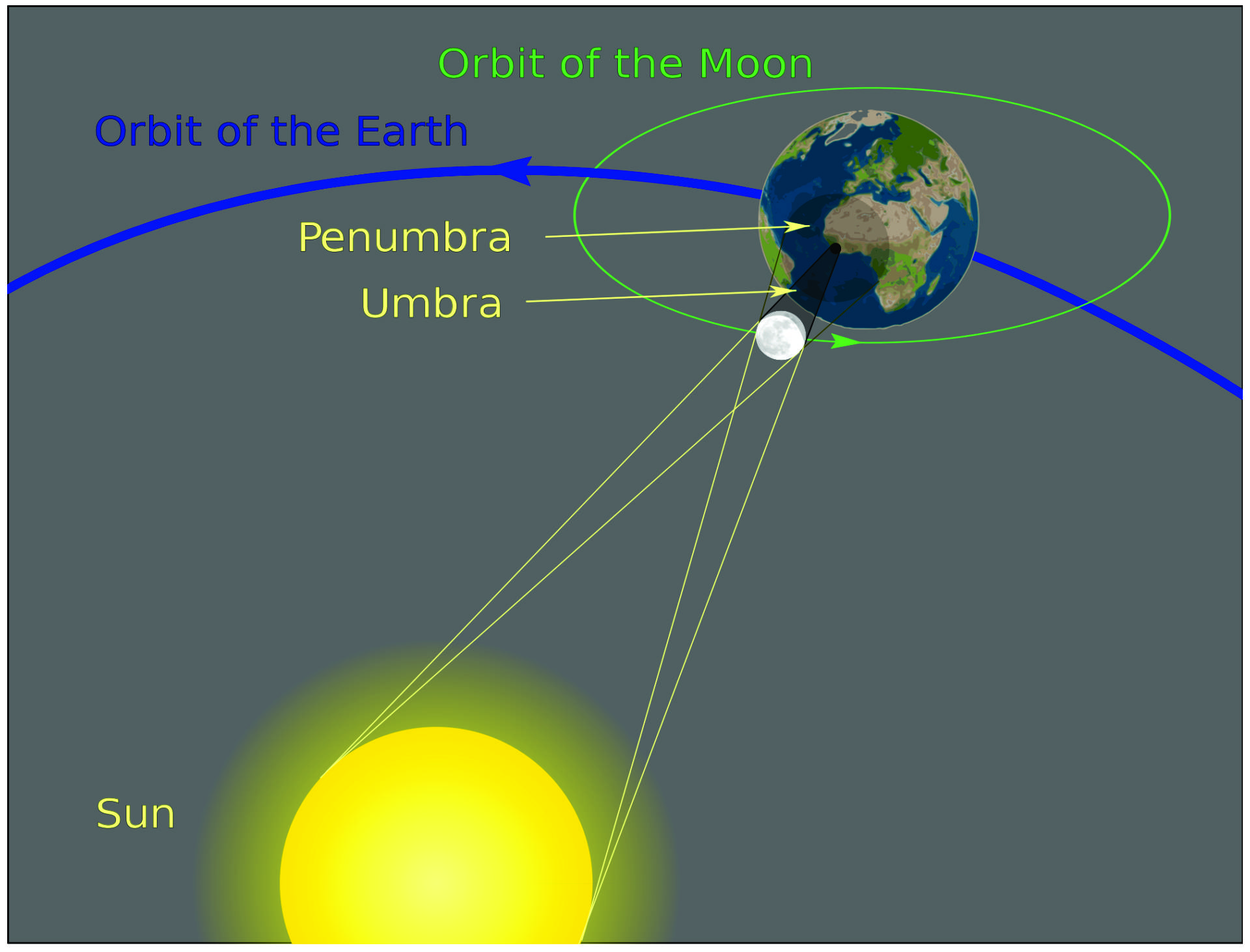 Starry night 7 newsletter professional astronomy telescope the outer part of the moons shadow where only some of the suns light is blocked is known as the penumbra observers on the earth in the penumbra shadow pooptronica Image collections