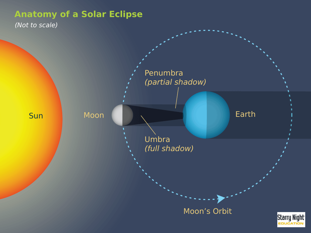 sun earth and moon during an eclipse of the diagram diagram of the earth relative to the sun